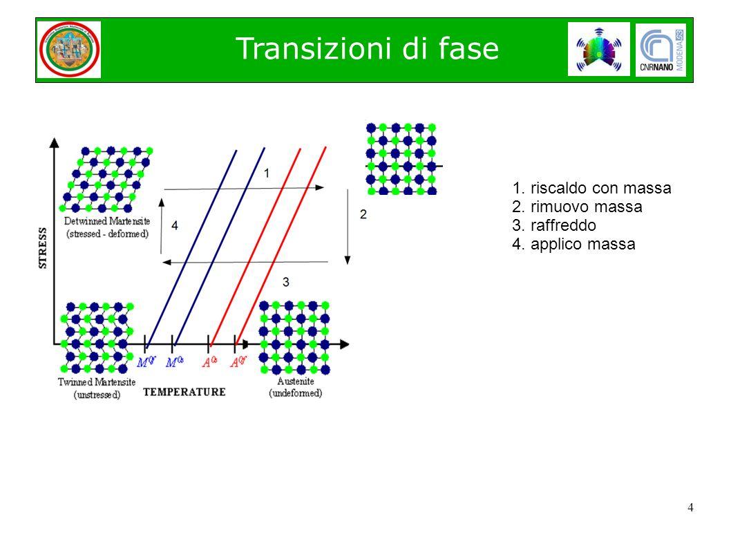 4 Transizioni di fase 1. riscaldo con massa 2. rimuovo massa 3. raffreddo 4. applico massa