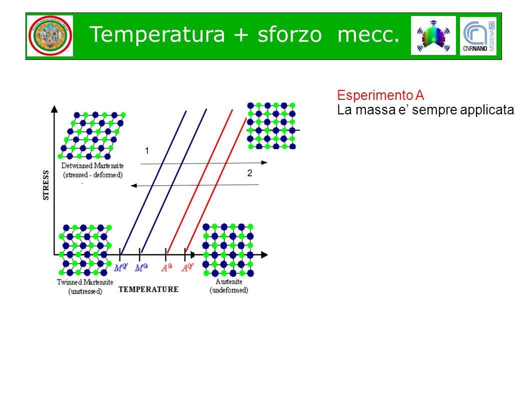 Temperatura + sforzo mecc. meccanico Esperimento A La massa e sempre applicata