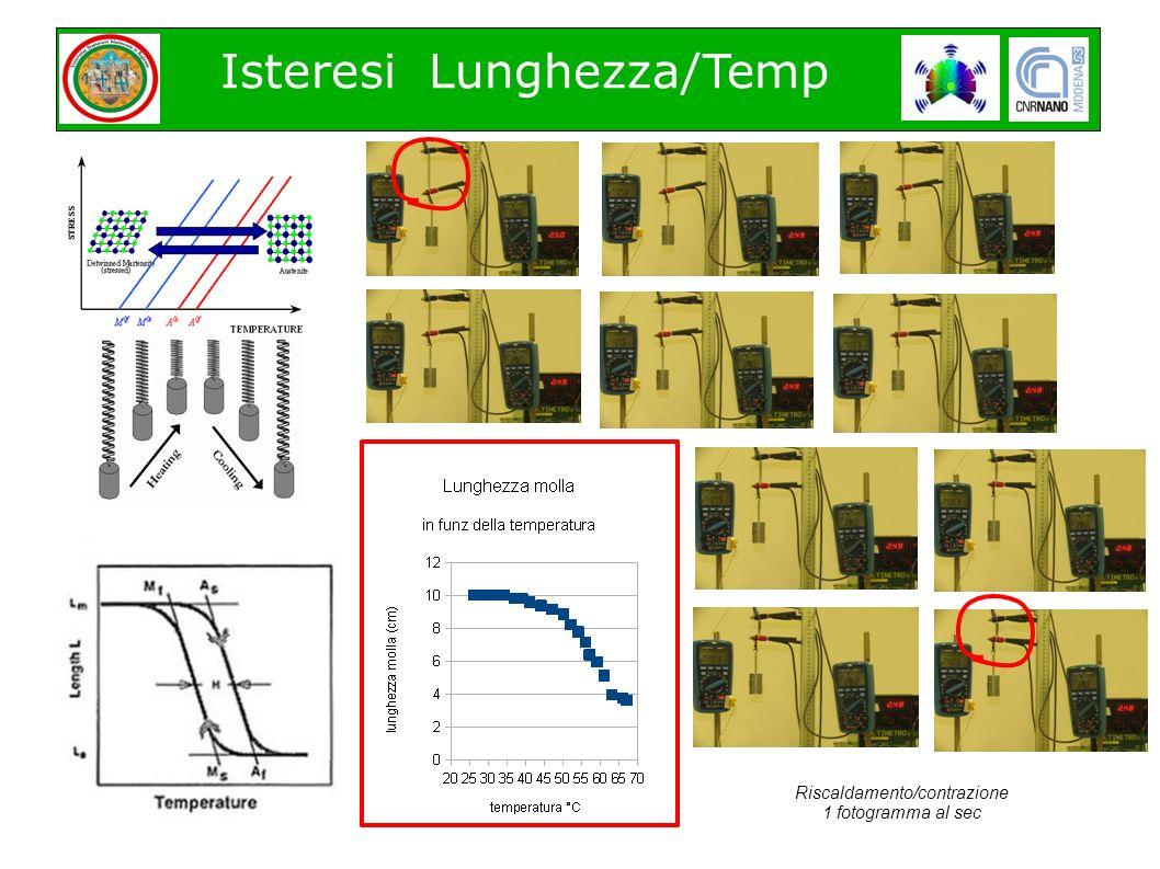 Isteresi Lunghezza/Temp Riscaldamento/contrazione 1 fotogramma al sec