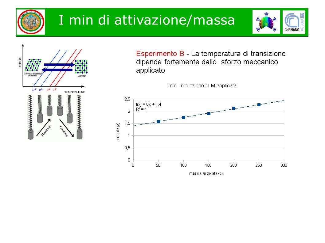 I min di attivazione/massa Esperimento B - La temperatura di transizione dipende fortemente dallo sforzo meccanico applicato