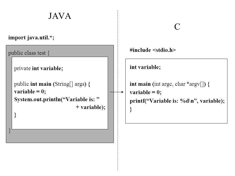 C #include int variable; int main (int argc, char *argv[]) { variable = 0; printf(Variable is: %d\n, variable); } JAVA import java.util.*; public clas