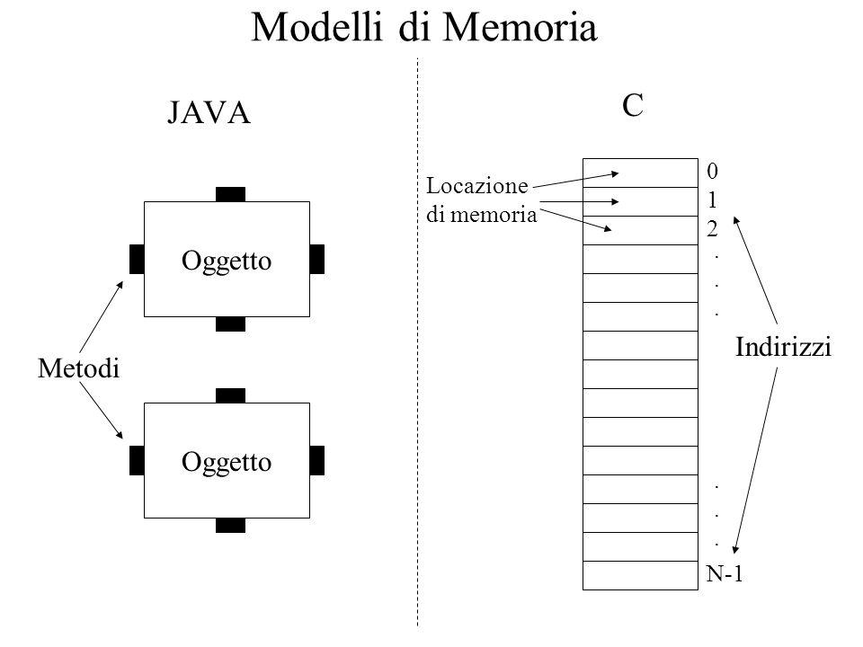 Modelli di Memoria JAVA C 0 N-1 Oggetto Metodi 1 2...... Indirizzi...... Locazione di memoria