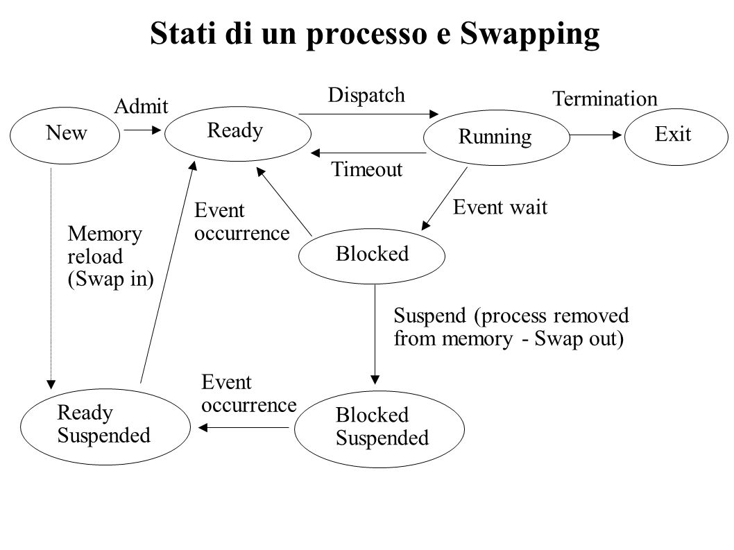 Stati di un processo e Swapping Ready Running Timeout Dispatch Event wait Event occurrence Admit Termination Blocked New Exit Suspend (process removed