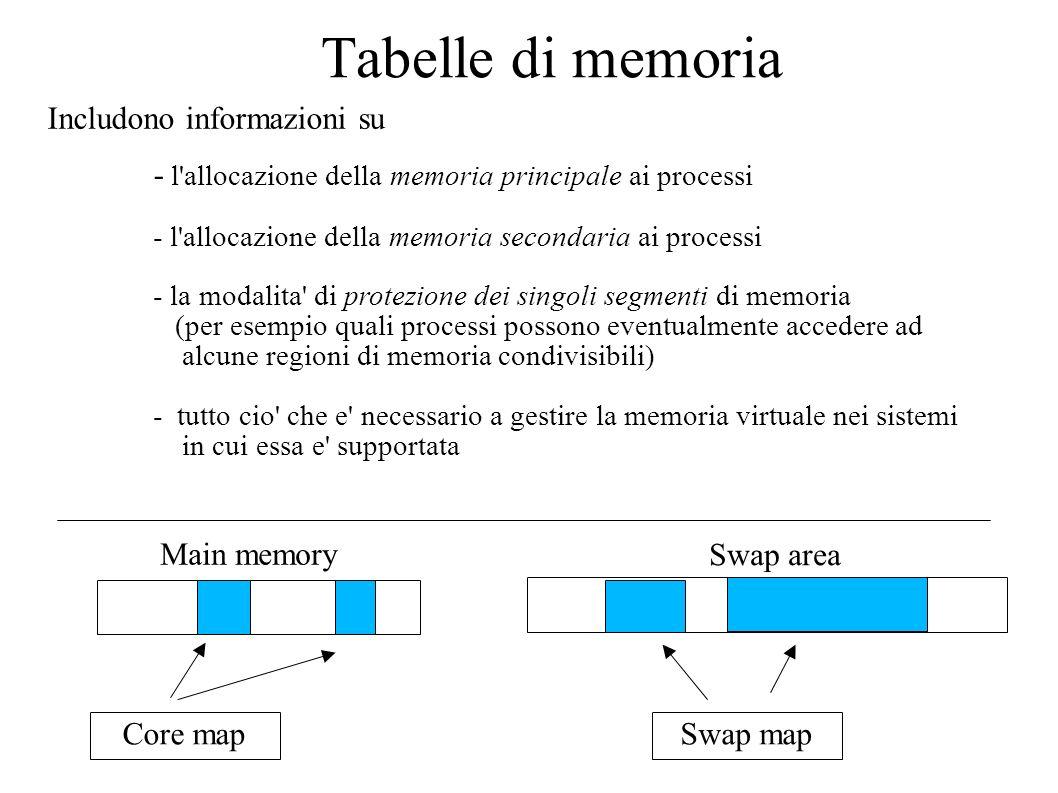 Tabelle di memoria Includono informazioni su - l'allocazione della memoria principale ai processi - l'allocazione della memoria secondaria ai processi