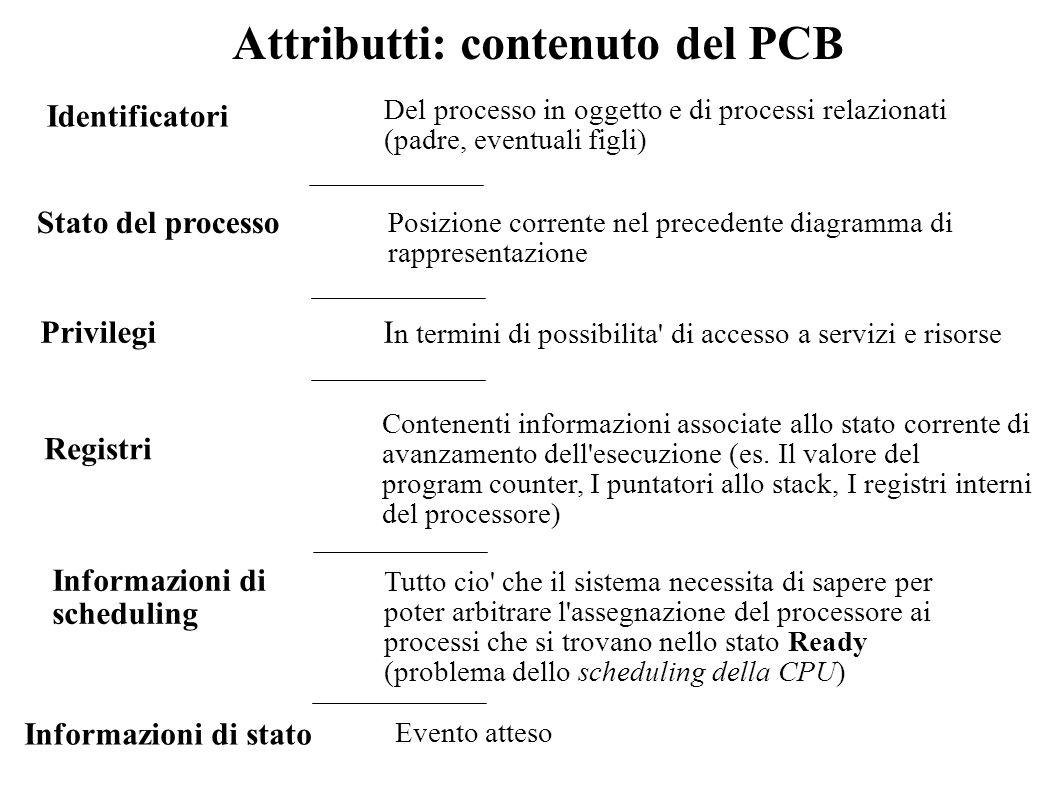 Attributti: contenuto del PCB Identificatori Privilegi Registri Stato del processo Informazioni di scheduling Del processo in oggetto e di processi re