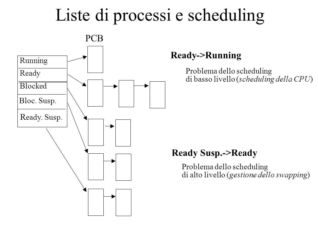 Liste di processi e scheduling Running Blocked Ready Bloc. Susp. R eady. Susp. PCB Ready->Running Problema dello scheduling di basso livello (scheduli
