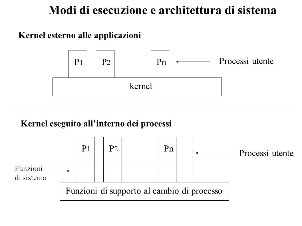 Modi di esecuzione e architettura di sistema Kernel esterno alle applicazioni P1P1 P2P2 Pn kernel Processi utente Kernel eseguito allinterno dei proce