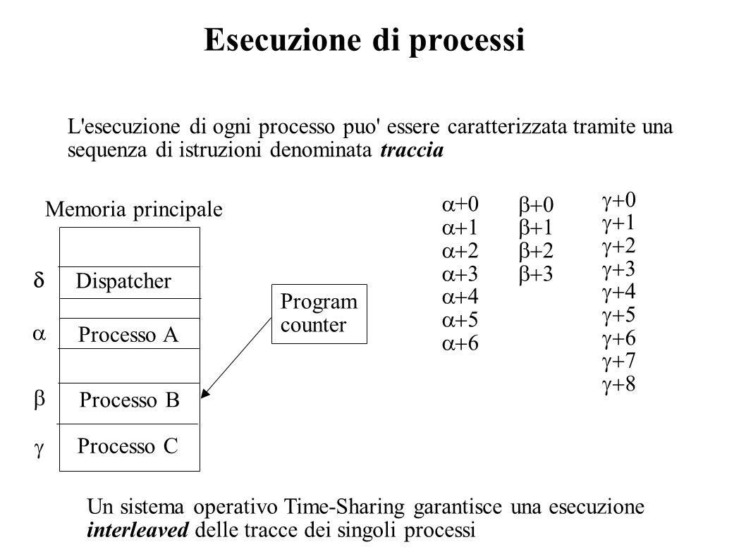 Esecuzione di processi L'esecuzione di ogni processo puo' essere caratterizzata tramite una sequenza di istruzioni denominata traccia Un sistema opera