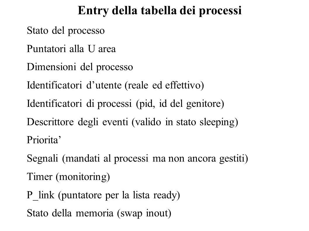 Entry della tabella dei processi Stato del processo Puntatori alla U area Dimensioni del processo Identificatori dutente (reale ed effettivo) Identifi