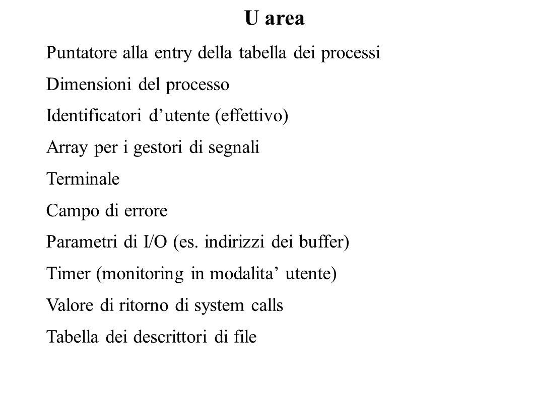 U area Puntatore alla entry della tabella dei processi Dimensioni del processo Identificatori dutente (effettivo) Array per i gestori di segnali Termi