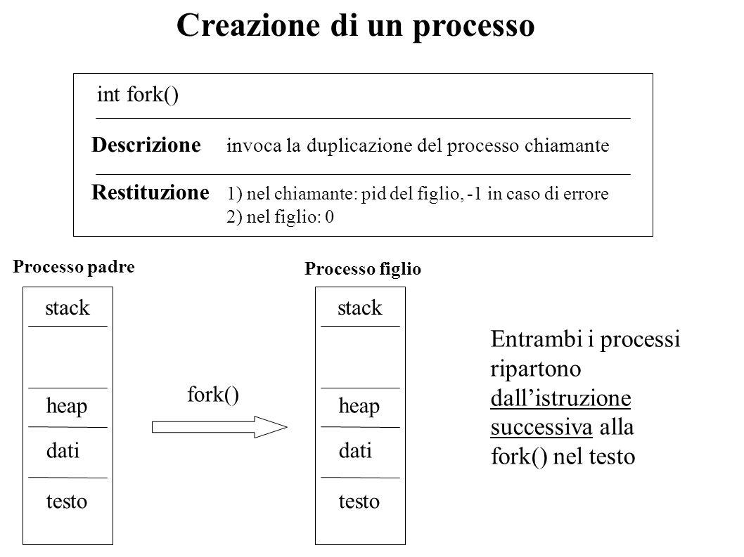 Creazione di un processo int fork() Descrizione invoca la duplicazione del processo chiamante Restituzione 1) nel chiamante: pid del figlio, -1 in cas