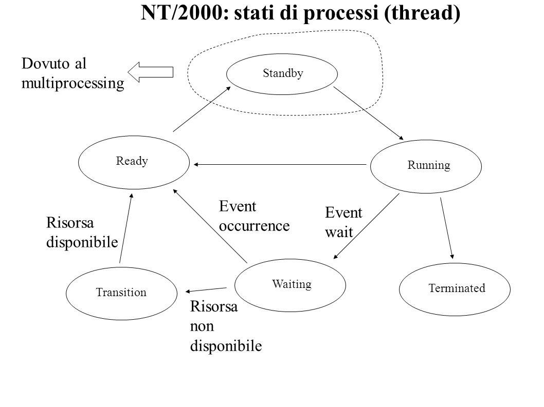 NT/2000: stati di processi (thread) Running Standby Ready Transition Waiting Terminated Event wait Event occurrence Risorsa non disponibile Risorsa di