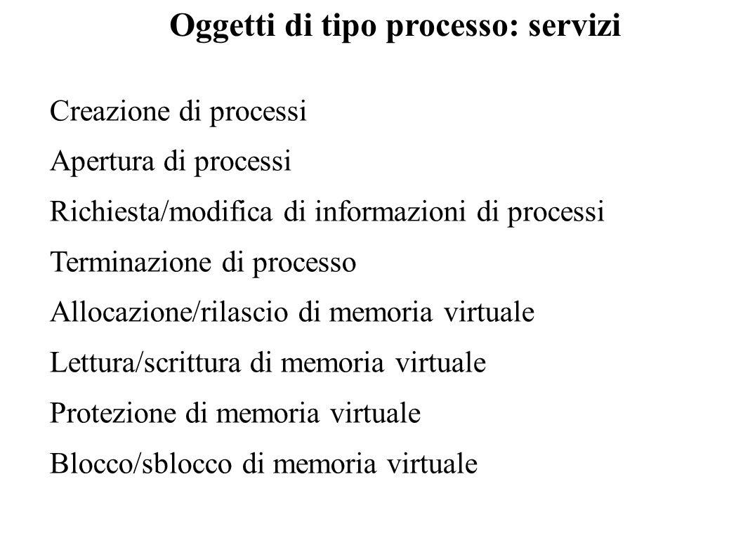 Creazione di processi Apertura di processi Richiesta/modifica di informazioni di processi Terminazione di processo Allocazione/rilascio di memoria vir
