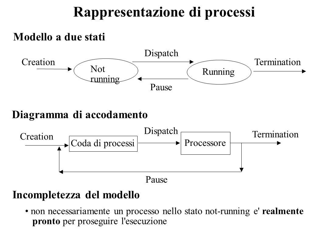 Rappresentazione di processi Modello a due stati Diagramma di accodamento Dispatch Pause Creation Termination Processore Coda di processi Not running