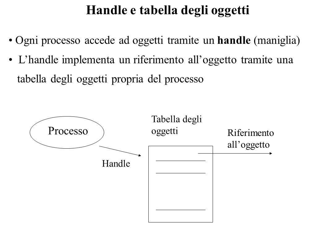 Handle e tabella degli oggetti Ogni processo accede ad oggetti tramite un handle (maniglia) Lhandle implementa un riferimento alloggetto tramite una t