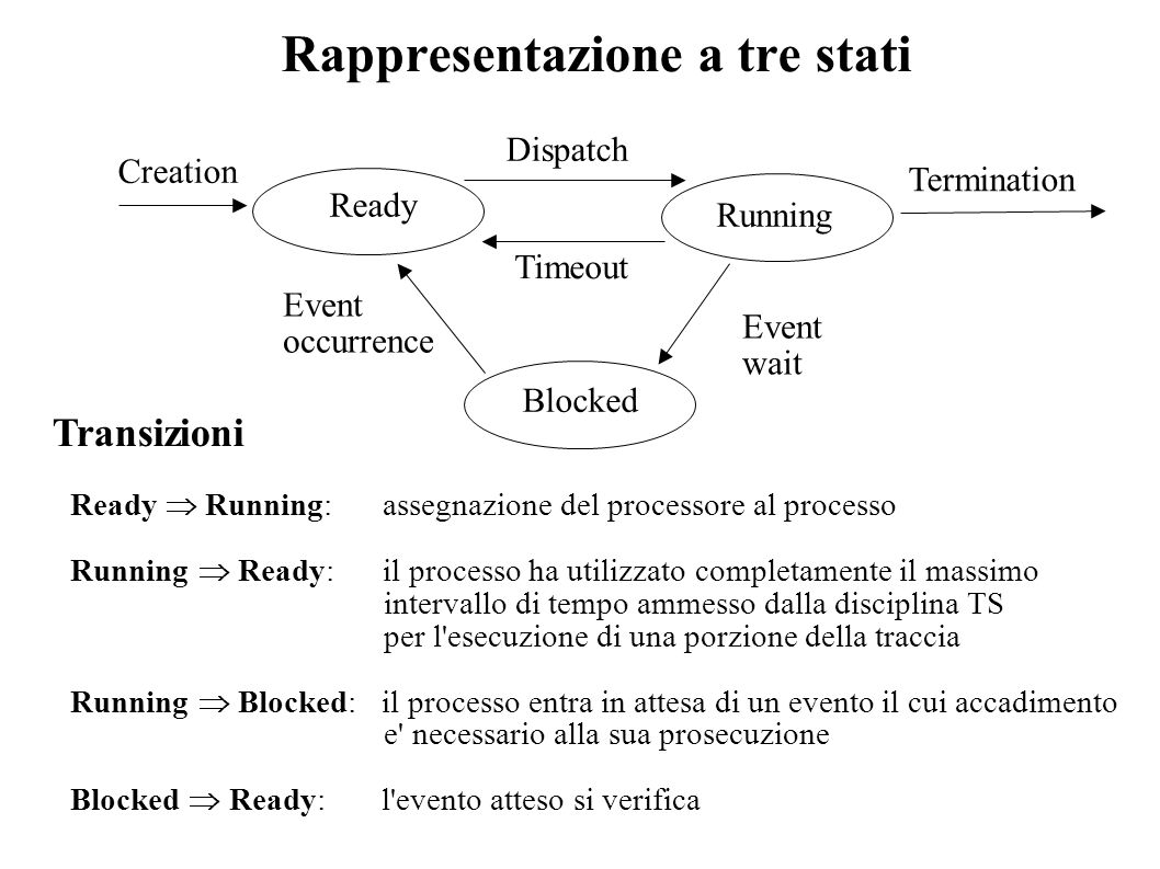 Rappresentazione a tre stati Ready Running Timeout Dispatch Event wait Event occurrence Creation Termination Blocked Transizioni Ready Running: assegn