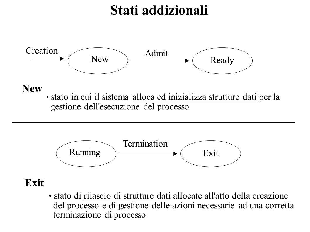 Stati addizionali Creation New Admit Ready Running Termination Exit New stato in cui il sistema alloca ed inizializza strutture dati per la gestione d