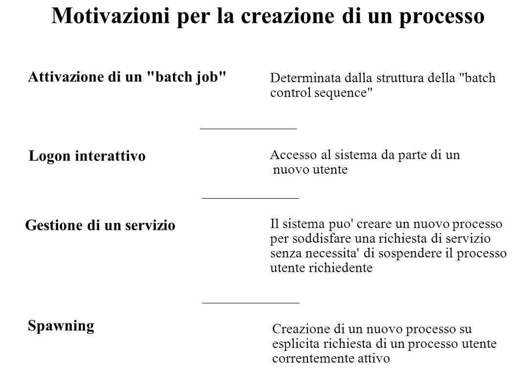 Motivazioni per la creazione di un processo Attivazione di un