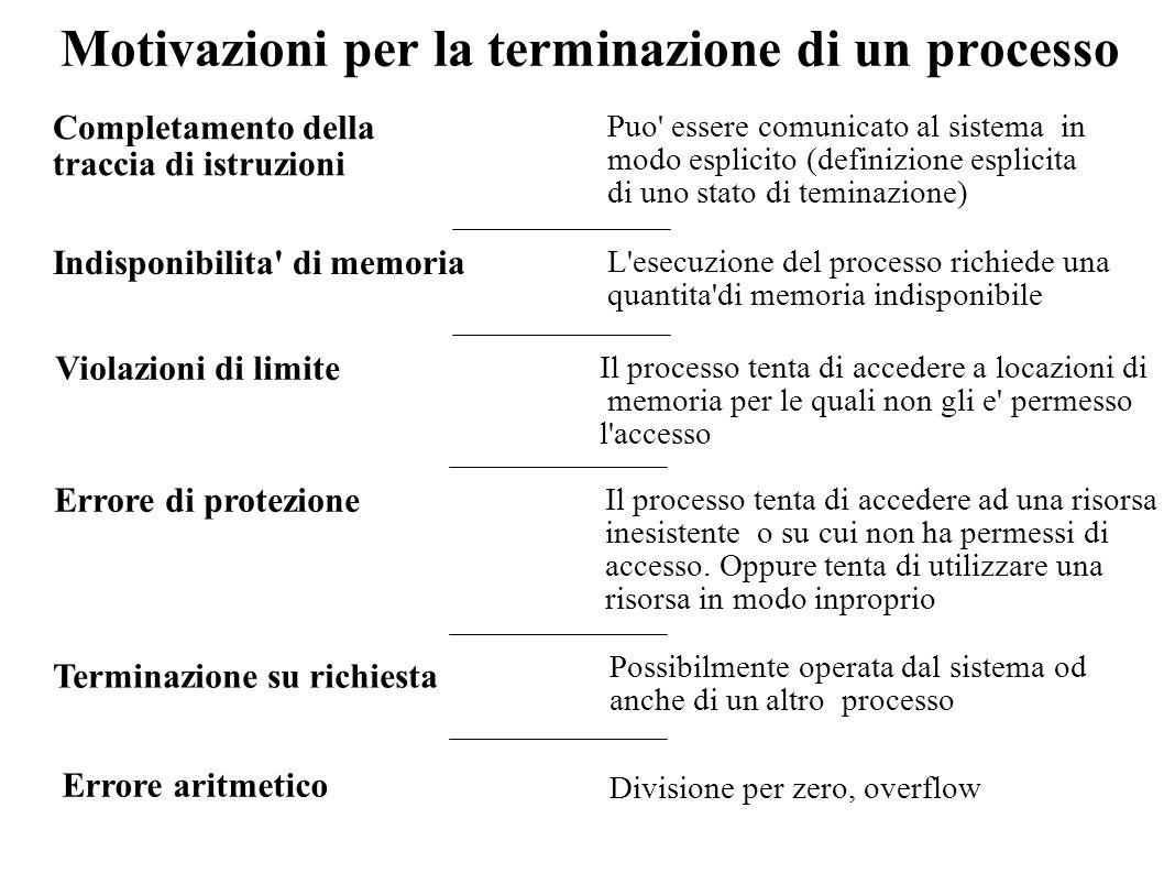 Motivazioni per la terminazione di un processo Completamento della traccia di istruzioni Puo' essere comunicato al sistema in modo esplicito (definizi