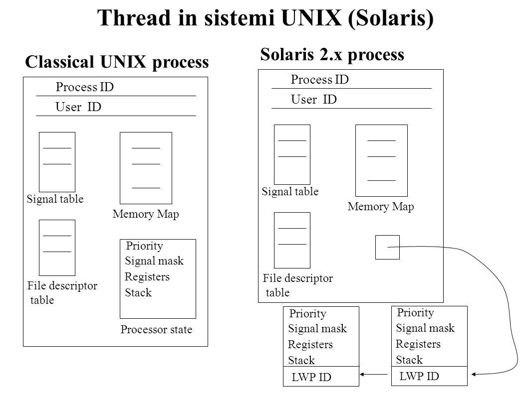 Thread in sistemi UNIX (Solaris) Process ID User ID Signal table Memory Map File descriptor table Priority Signal mask Registers Stack Processor state