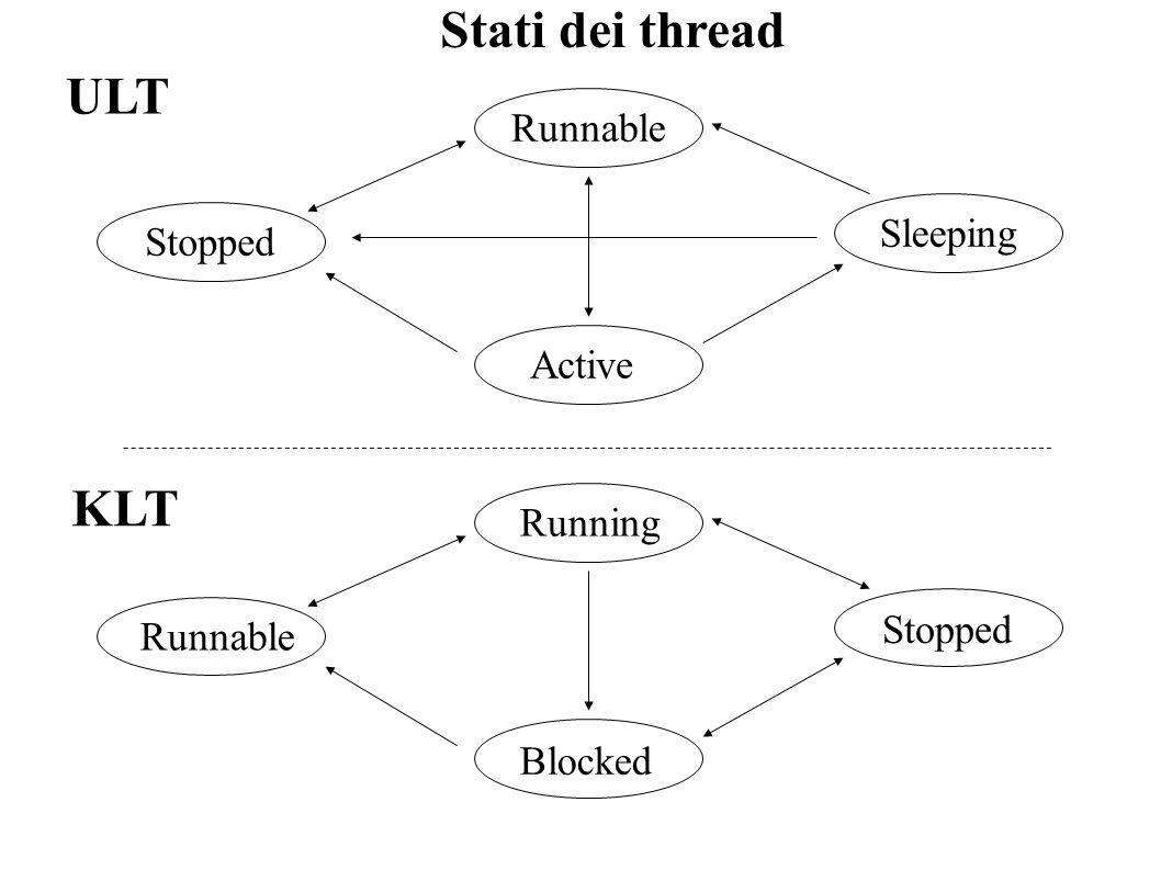 Stati dei thread ULT KLT Stopped Blocked Runnable Running Active Sleeping