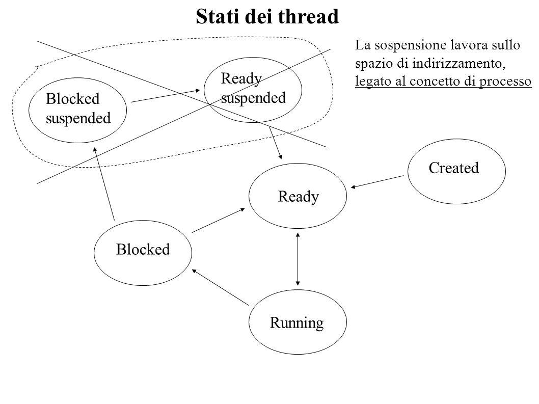 int pthread_create(pthread_t *tid, pthread_attr_t *attr, void *(*funct)(void*), void *arg 0) Descrizione invoca lattivazione di un thread Restituzione un valore diverso da zero in caso di fallimento Parametri 1) *tid: buffere di informazioni sul thread 2) *attr: buffer di attributi (NULL identifica il default) 3) (*funct): puntatore a funzione per il thread 4) *arg: puntatore al buffer degli argomenti Creazione/terminazione di LWP pthread_t e un unsigned int void pthread_exit(void *status) Descrizione invoca la terminazione del thread chiamante Restituzione non ritorna in caso di successo Parametri* status: puntatore al buffer contenente il codice di uscita