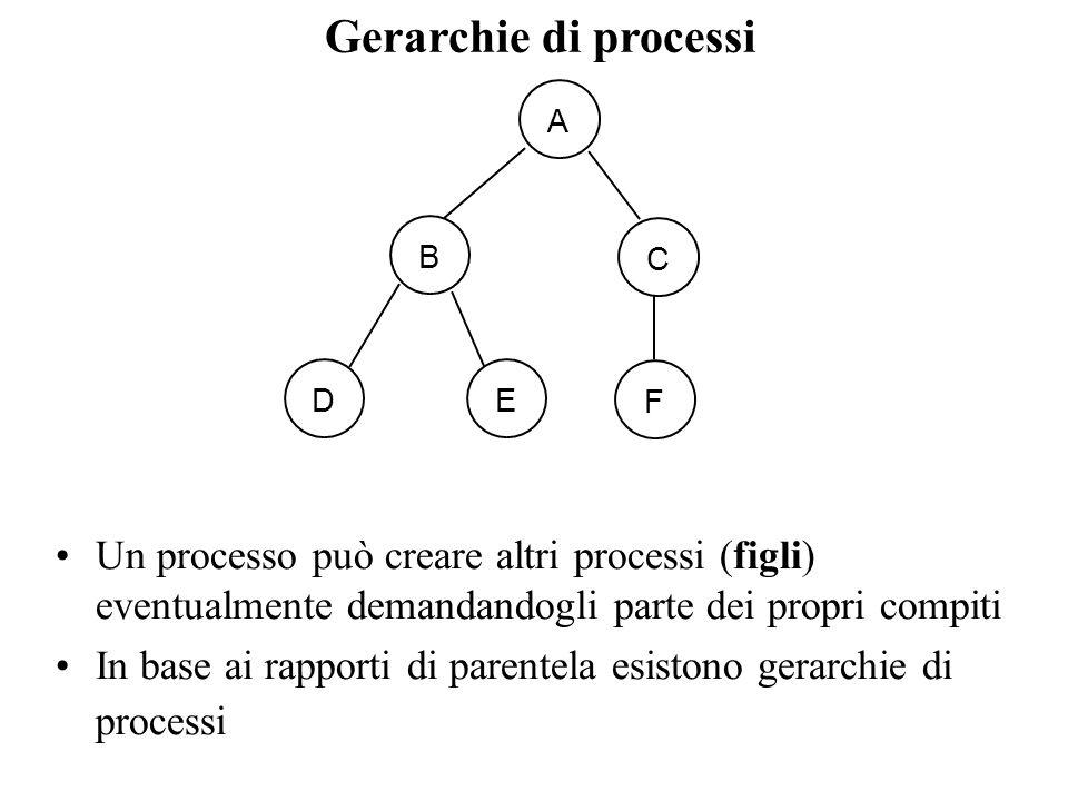 Gerarchie di processi Un processo può creare altri processi (figli) eventualmente demandandogli parte dei propri compiti In base ai rapporti di parent