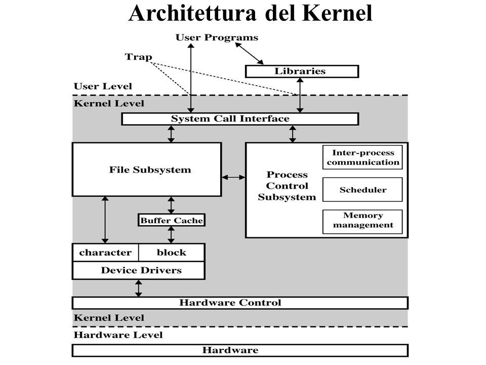 Architettura del Kernel