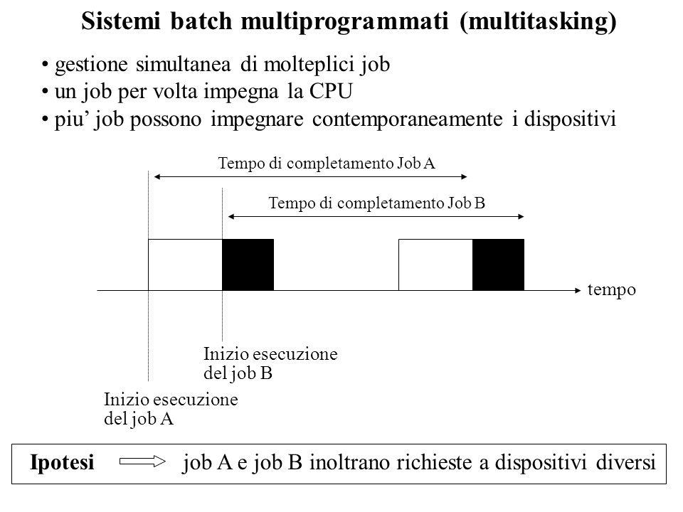 Monoprogrammazione vs multiprogrammazione job1job2job3 Tipocalcolocalcolo+I/Ocalcolo+I/O Durata5 min15 min10 min Utilizzo discononosi Utilizzo terminalenosino Utilizzo stampantenonosi monoprogrammazionemultiprogrammazione Utilizzo pocessore17%33% Utilizzo del disco33%67% Utilizzo stampante33% 67% Tempo totale30 min15 min Throughput6 job/ora12 job/ora Tempo di risposta medio18 min10 min