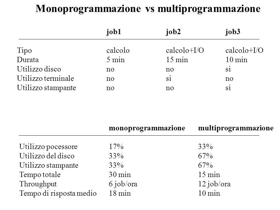 Multipogrammazione e memorizzazione dei job La memoria di lavoro viene utilizzata per memorizzare i job secondo uno schema di 1.Partizioni multiple 2.Partizione singola Job A Job B Job C Partizione inutilizzata Job A Job B Job C caricamento/scaricamento Dispositivo di memorizzazione ausiliario (disco) Memoria di lavoro