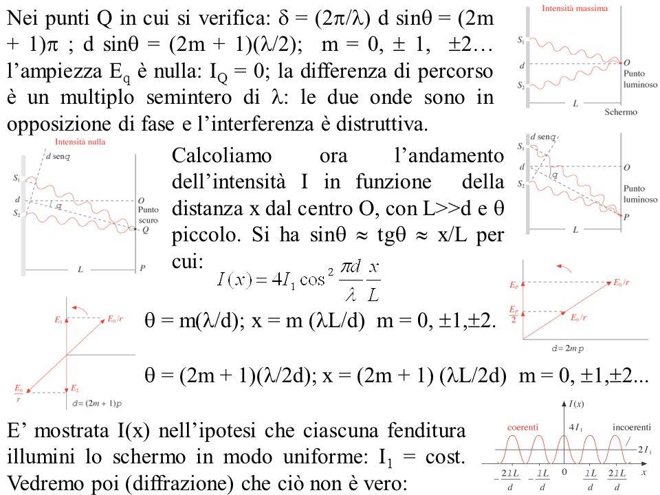 Nei punti Q in cui si verifica: = (2 / ) d sin = (2m + 1) ; d sin = (2m + 1)( /2); m = 0, 1, 2… lampiezza E q è nulla: I Q = 0; la differenza di perco