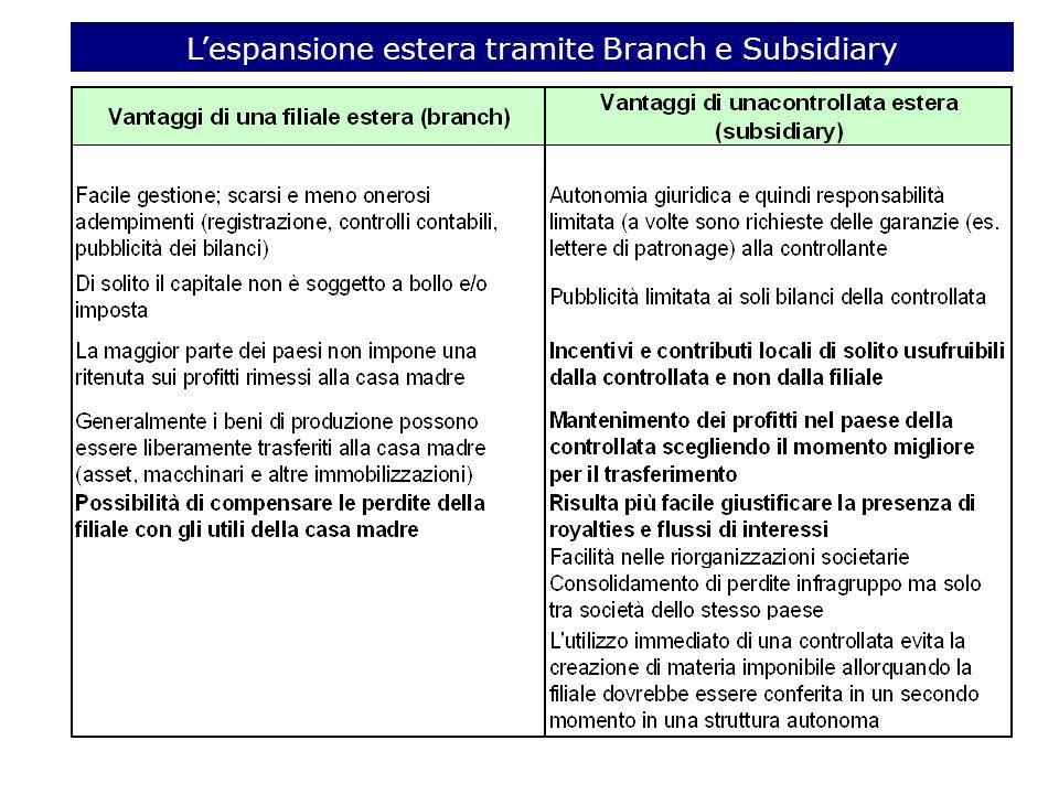 Lespansione estera tramite Branch e Subsidiary
