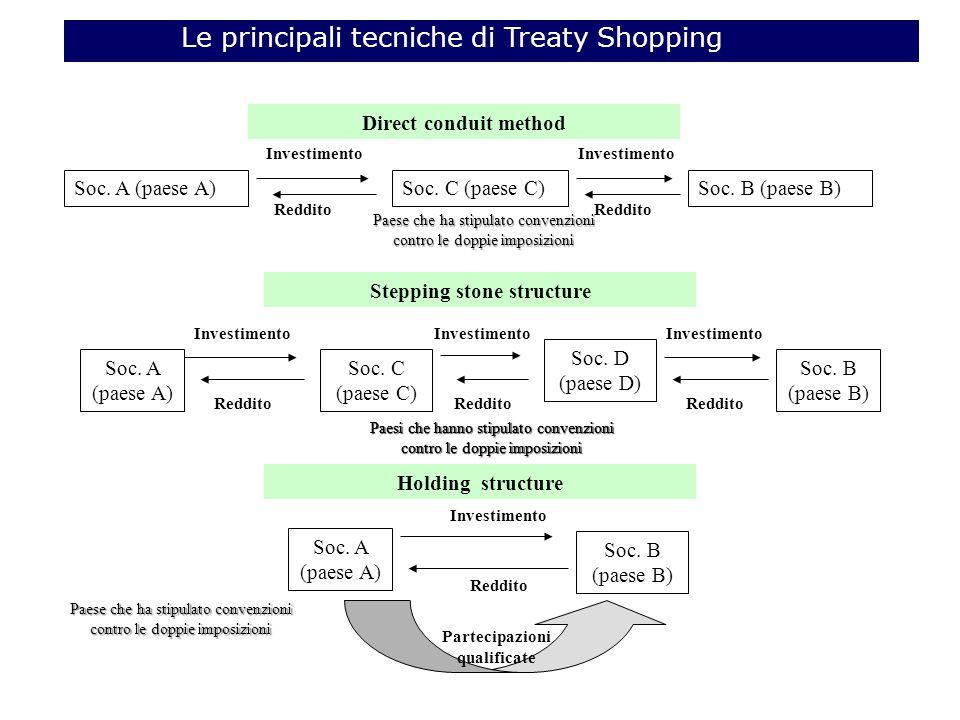 Le principali tecniche di Treaty Shopping Soc.A (paese A)Soc.