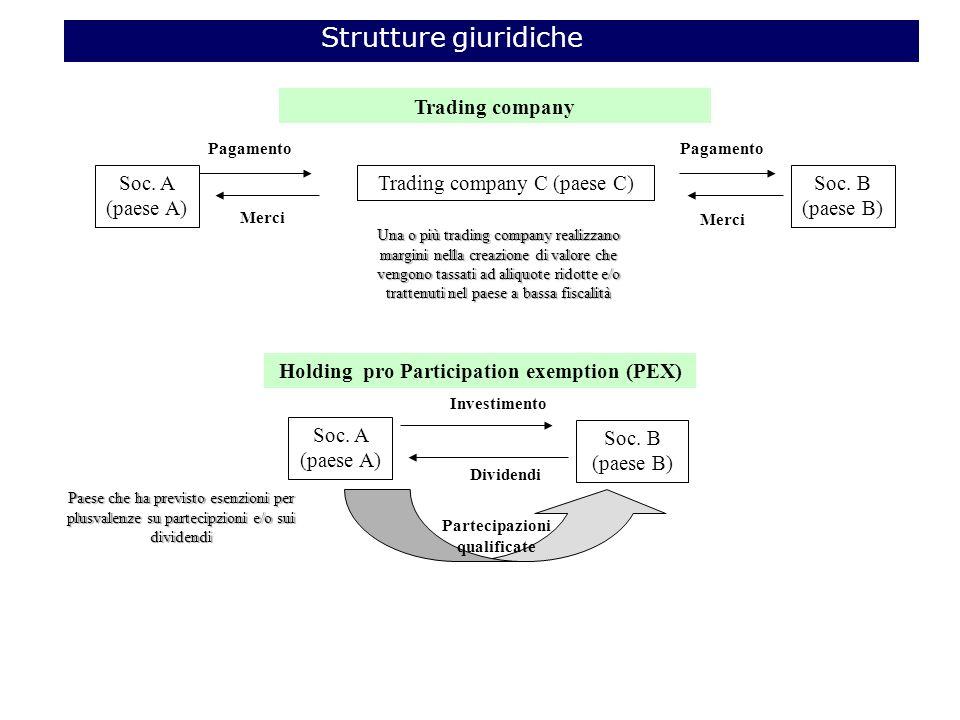 Strutture giuridiche Soc.A (paese A) Trading company C (paese C)Soc.