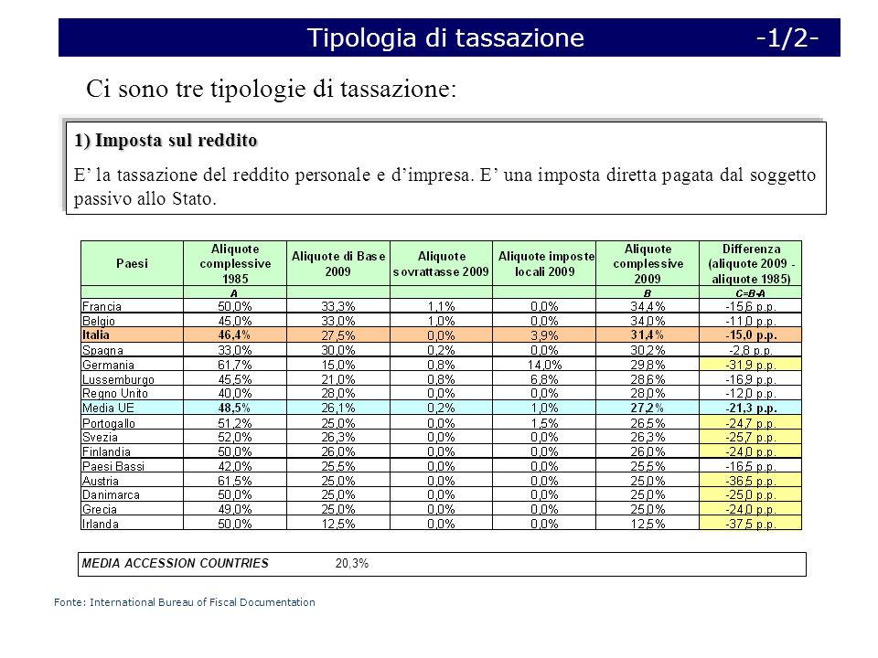Ci sono tre tipologie di tassazione: Tipologia di tassazione -1/2- 1) Imposta sul reddito E la tassazione del reddito personale e dimpresa.