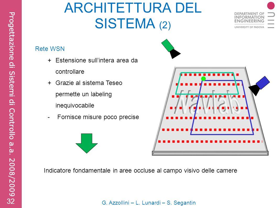 ARCHITETTURA DEL SISTEMA (2) G. Azzollini – L. Lunardi – S.
