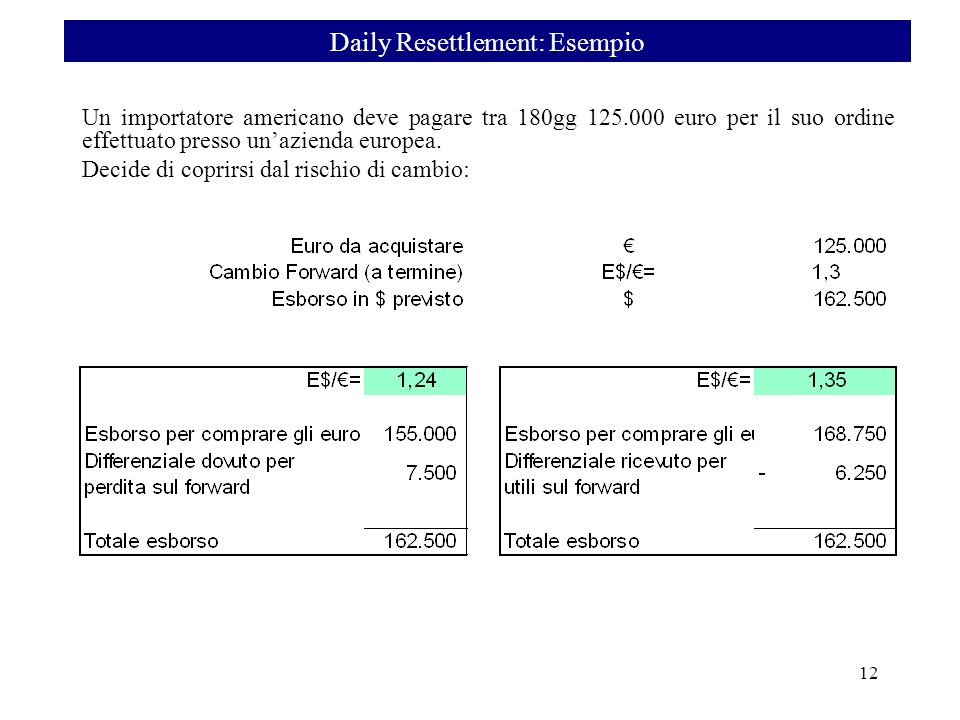 Loperatore in future deve aprire un deposito presso la clearing house e provvedere a regolare giorno in giorno i margini positivi/negativi: Ci sono quindi 3 modi per calcolare i margini e le perdite: ØSomma dei margini e delle perdite giornaliere $-7,500 = $1,250(1°g) – $1,250(2°g) – $3,750(3°g) – $1,250(..) – $2,500(..) ØDifferenza tra il contract price iniziale e il settlement price finale.