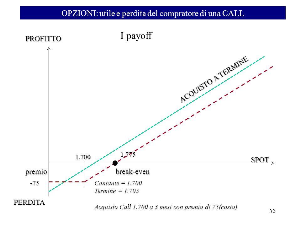 ACQUISTO A TERMINE PROFITTO break-evenpremio SPOT Contante = 1.700 Termine = 1.705 Acquisto Call 1.700 a 3 mesi con premio di 75(costo) 1.700 1.775 -7