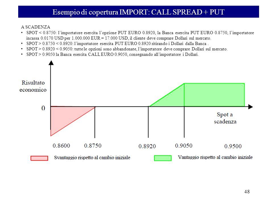 Esempio di copertura IMPORT: CALL SPREAD + PUT 48 A SCADENZA SPOT < 0.8750: limportatore esercita lopzione PUT EURO 0.8920, la Banca esercita PUT EURO