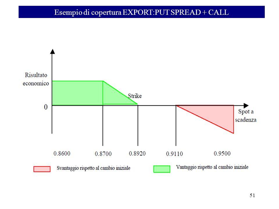Esempio di copertura EXPORT:PUT SPREAD + CALL 51