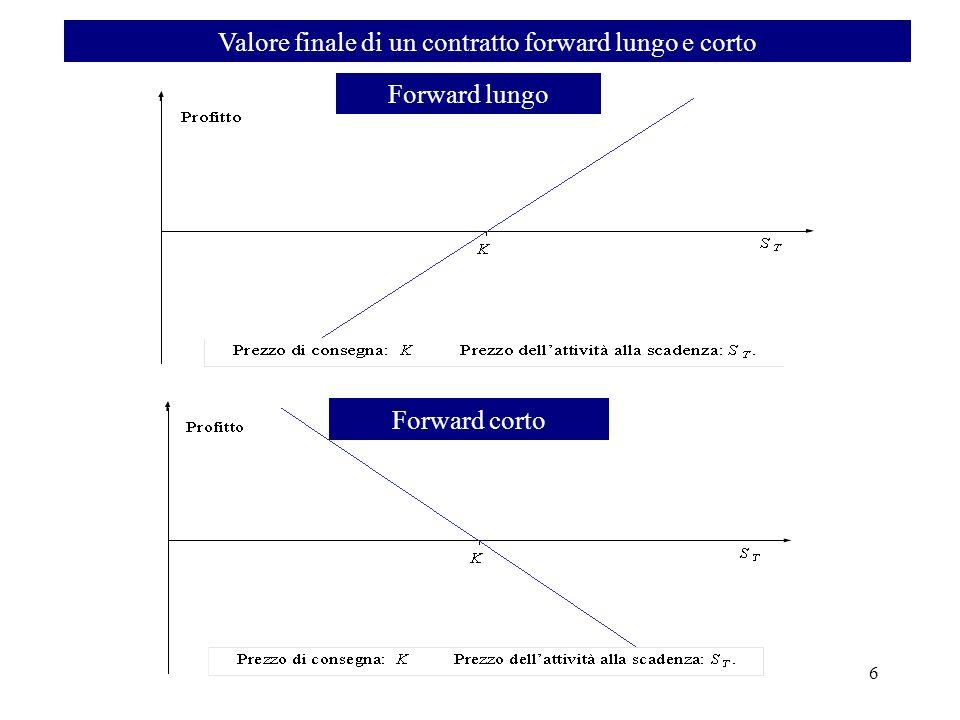 Valore finale di un contratto forward lungo e corto 6 Forward lungo Forward corto