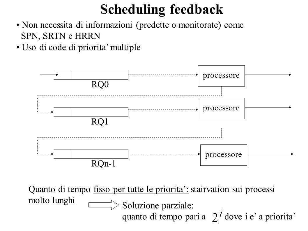 Scheduling feedback Non necessita di informazioni (predette o monitorate) come SPN, SRTN e HRRN Uso di code di priorita multiple RQ0 RQ1 RQn-1 process