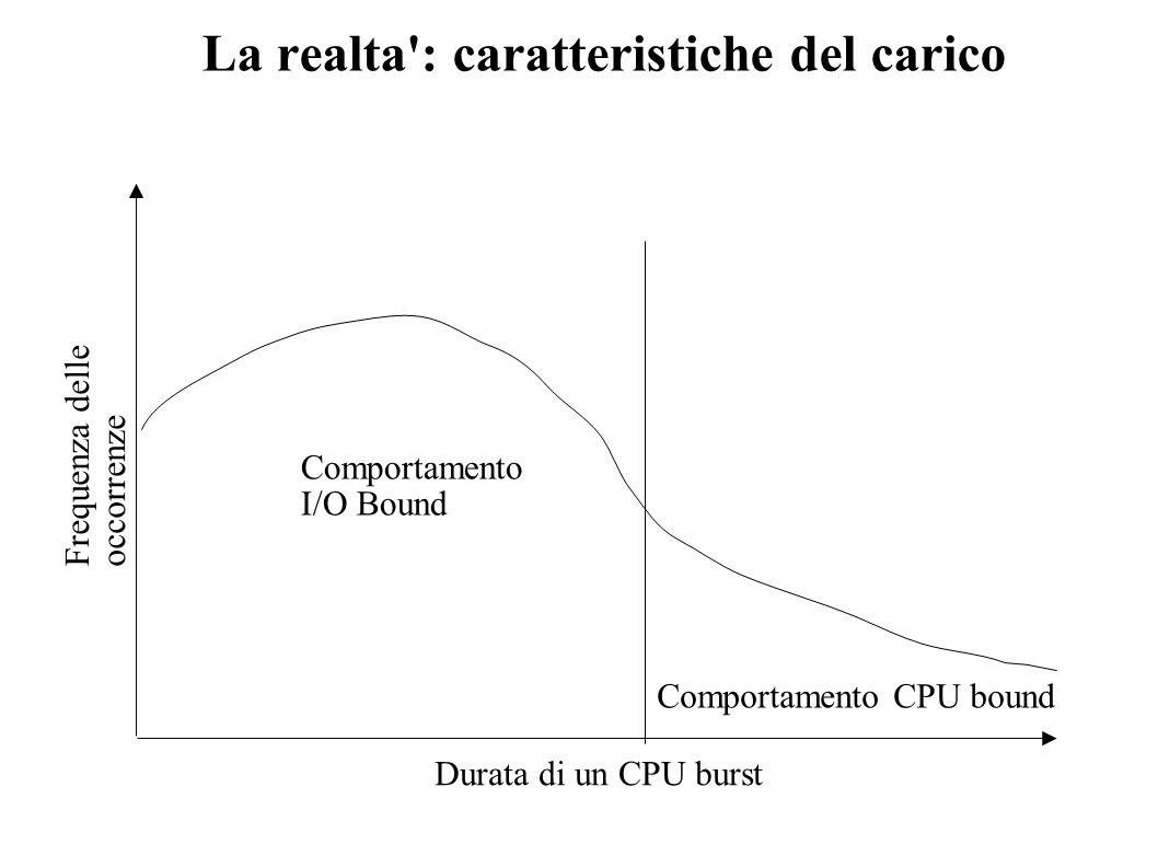 La realta': caratteristiche del carico Durata di un CPU burst Frequenza delle occorrenze Comportamento I/O Bound Comportamento CPU bound