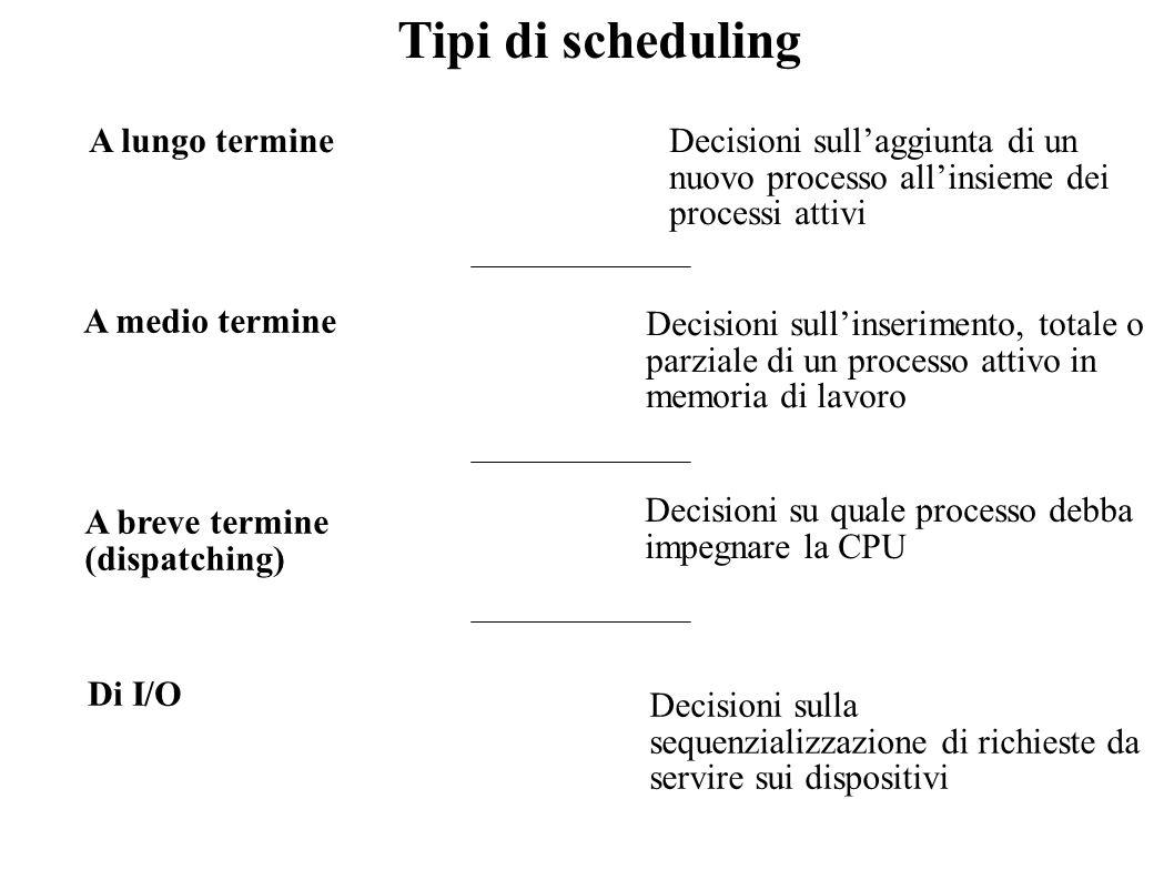 Tipi di scheduling A lungo termineDecisioni sullaggiunta di un nuovo processo allinsieme dei processi attivi A medio termine A breve termine (dispatch