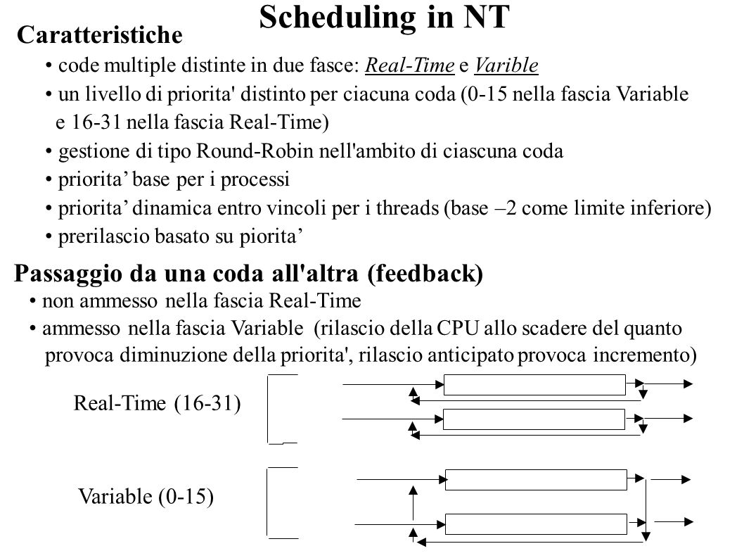 Scheduling in NT Caratteristiche code multiple distinte in due fasce: Real-Time e Varible un livello di priorita' distinto per ciacuna coda (0-15 nell