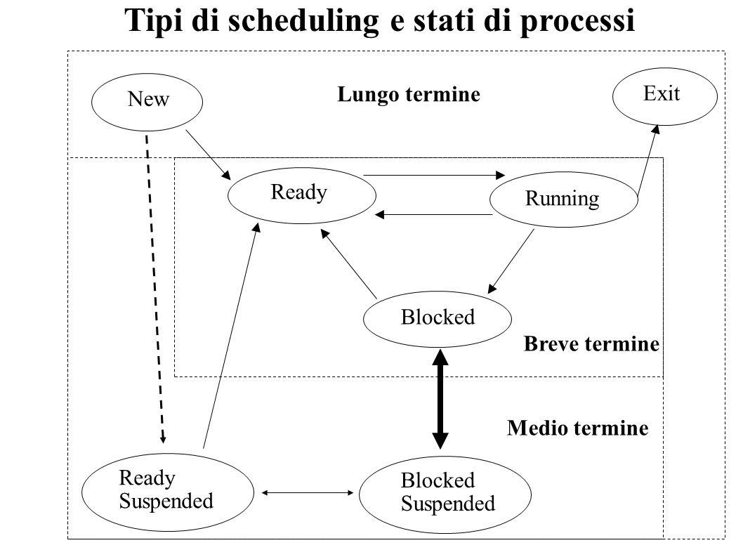 Tipi di scheduling e stati di processi Ready Running Blocked New Exit Blocked Suspended Ready Suspended Lungo termine Medio termine Breve termine