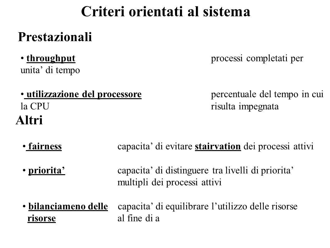 Criteri orientati al sistema throughputprocessi completati per unita di tempo utilizzazione del processorepercentuale del tempo in cui la CPU risulta