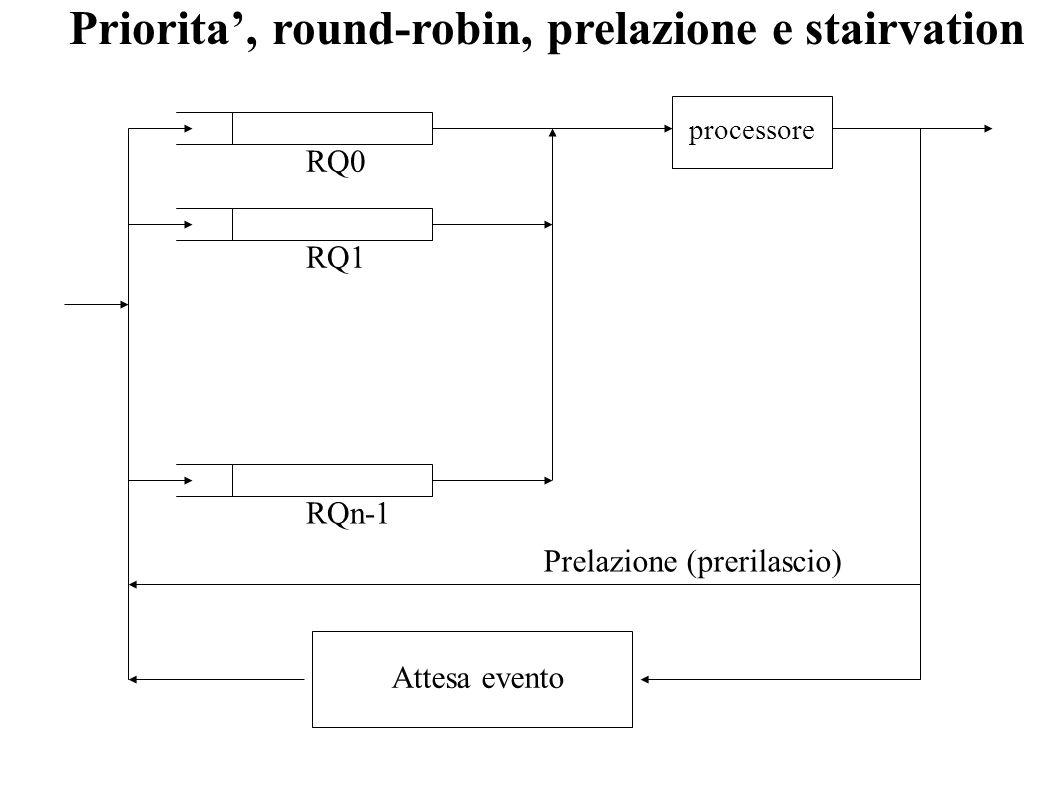 Priorita, round-robin, prelazione e stairvation RQ0 RQ1 RQn-1 processore Attesa evento Prelazione (prerilascio)