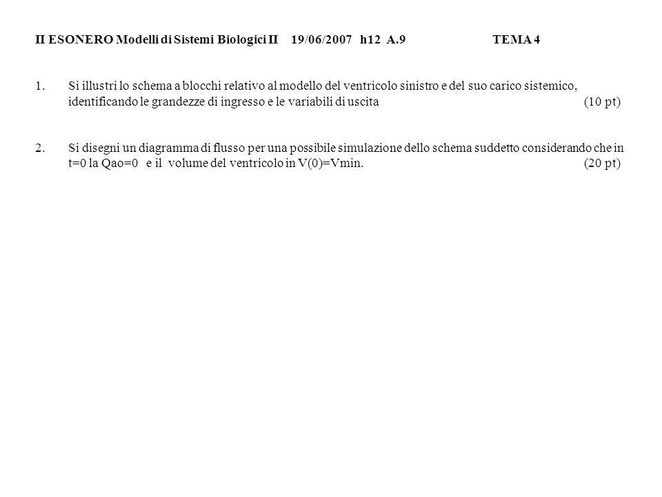II ESONERO Modelli di Sistemi Biologici II 19/06/2007h12 A.9TEMA 4 1.Si illustri lo schema a blocchi relativo al modello del ventricolo sinistro e del suo carico sistemico, identificando le grandezze di ingresso e le variabili di uscita (10 pt) 2.Si disegni un diagramma di flusso per una possibile simulazione dello schema suddetto considerando che in t=0 la Qao=0 e il volume del ventricolo in V(0)=Vmin.