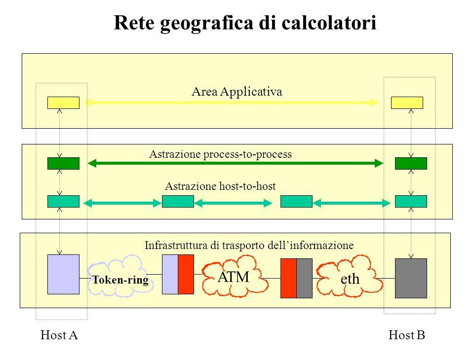 Area Applicativa Interoperabilità trasporto dellinformazione Infrastruttura di trasporto dellinformazione TRASPORTO RETE LINK FISICO Struttura a tre livelli di una rete di calcolatori API